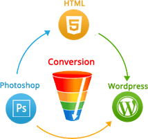 Static to Dynamic website conversion at lowest cost
